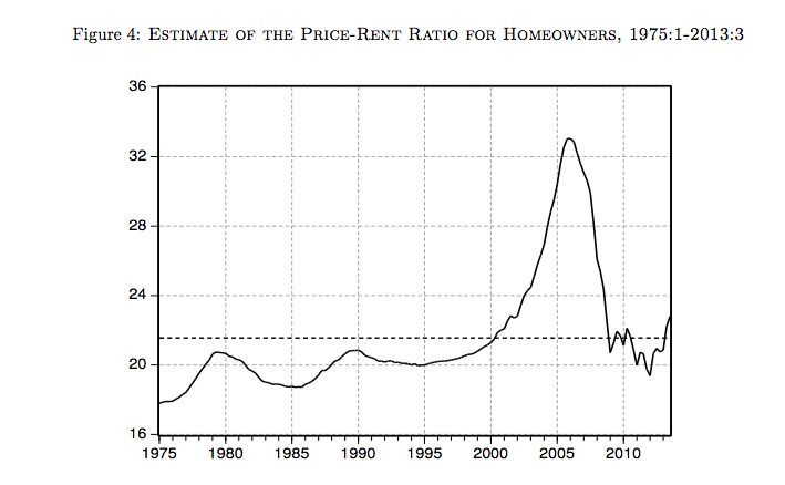Historic Home To Rent Ratio