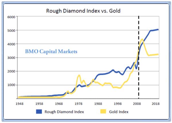 Andamento Storico Diamanti Contro Oro