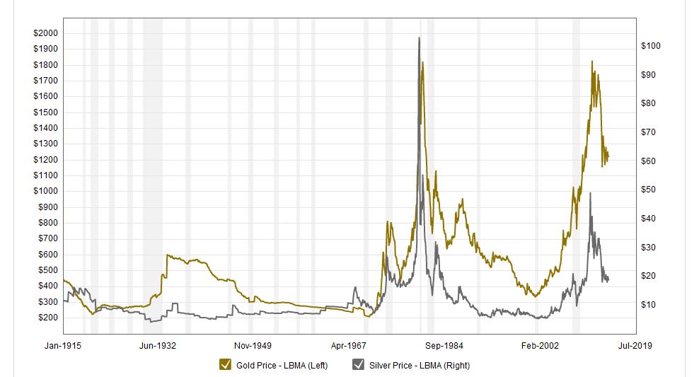 Grafico Storico Oro Argento